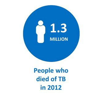 National Press Foundation link: TB and Diabetes
