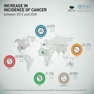 National Press Foundation link: 14 Million New Cancer Cases a Year