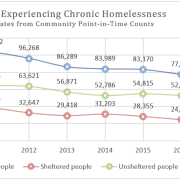 National Press Foundation link: Homelessness and Health