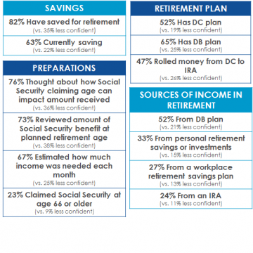 National Press Foundation link: Assessing Retirement Confidence