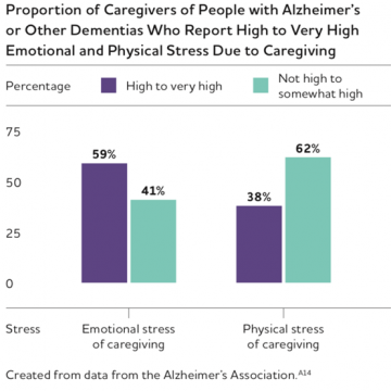 National Press Foundation link: Caregiving for Dementia