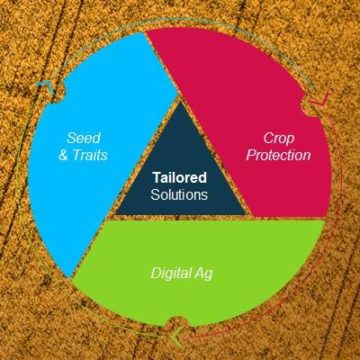 National Press Foundation link: Advances in Farm Technology