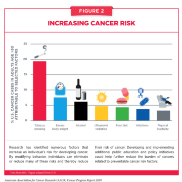 National Press Foundation link: Half or More of All Cancers Could Be Prevented
