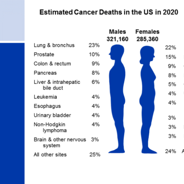 National Press Foundation link: Cancer Control in the U.S.